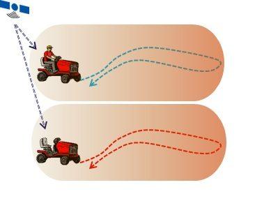 GPSを用いた作業用特殊車両無人運転用人工知能システム